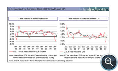 US Realized vs. Forecast Real GDP Growth and CPI