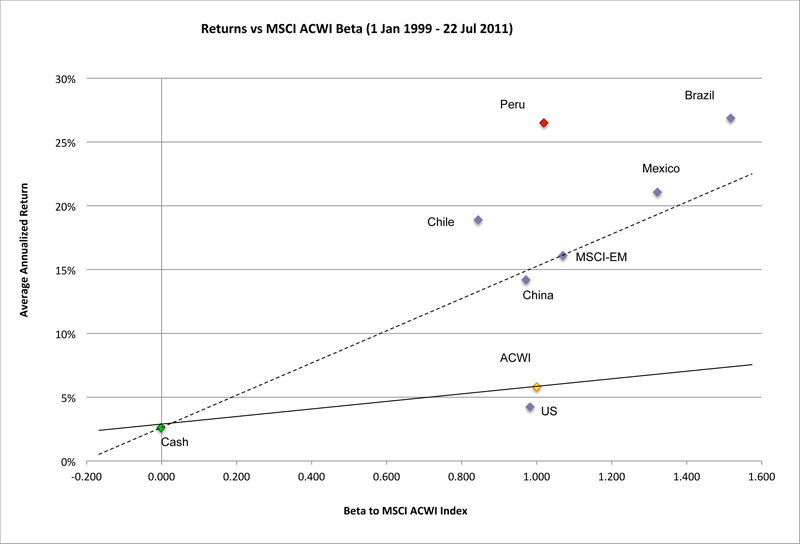 Returns vs MSCI ACWI Beta