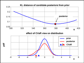 Figure 1: View on CVaR: extensive search of minimum relative-entropy posterior