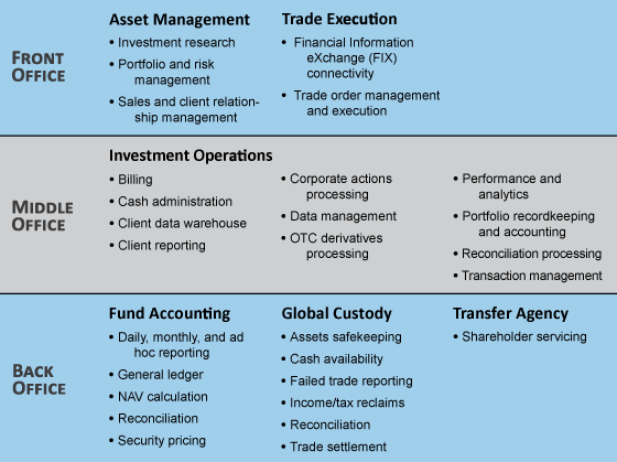 asset management company functions Operations in Financial Services—An Overview (2 of 6) - The Finance ...