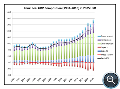 Figure 1: Evolution of Peru's Real GDP in 2005 dollars, 1980–2010