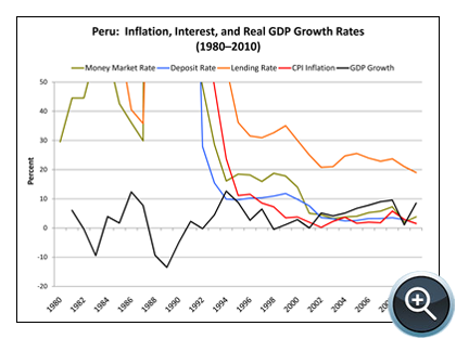 Figure 2: Inflation, Interest Rates, and Economic Growth