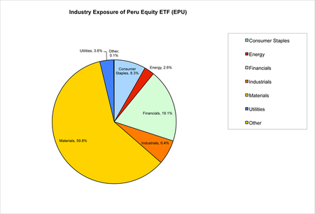 Industry Exposure of Peru Equity ETF