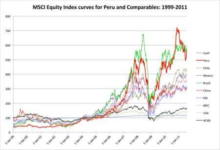 MSCI-Equity-Index-Curves-for-Peru-and-Comparables-1999-2011