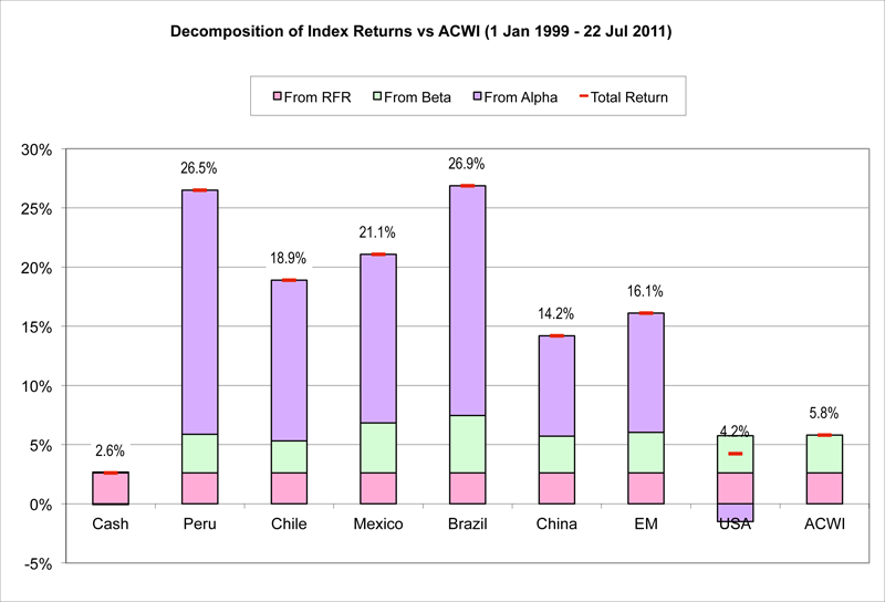 Decomposition of Index Returns vs ACWI
