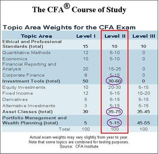 CFAExamWeghts