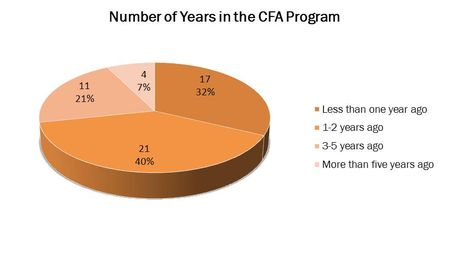 Number of Yrs-CFA