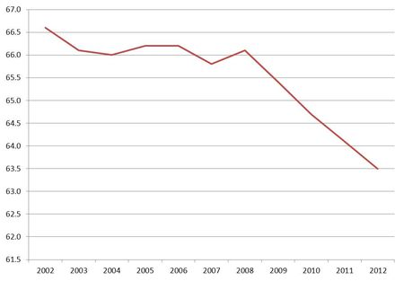 Labor-Force-Stats-Aug-2012