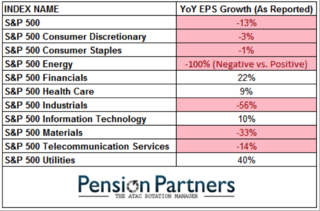 Yoy eps growth