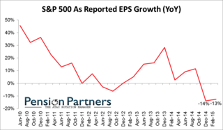 EPSGrowth