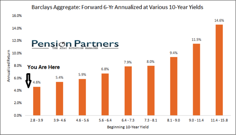 PensionPartners